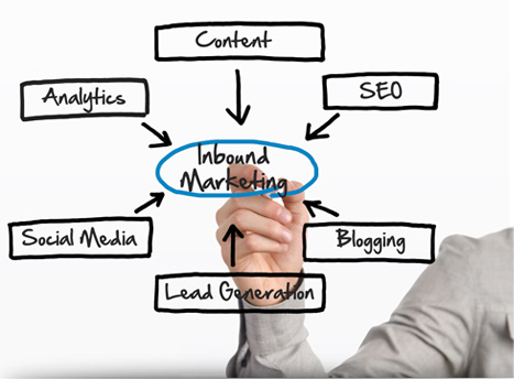 Content marketing strategy services for business top for Content marketing agency